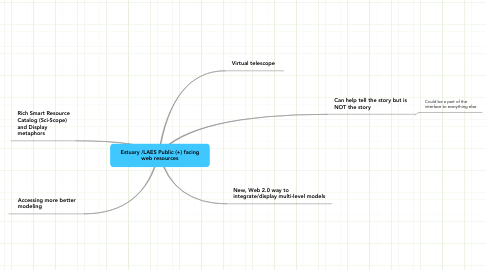 Mind Map: Estuary /LAES Public (+) facing