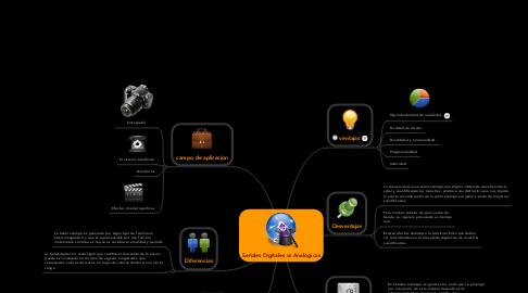 Mind Map: Señales Digitales vs Analógicas
