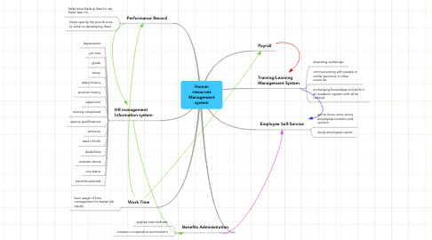 Mind Map: Human resources Management system