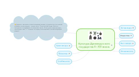 Mind Map: Культура Древнерусскогогосударства X - XIII веков.