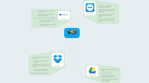 Mind Map: programas