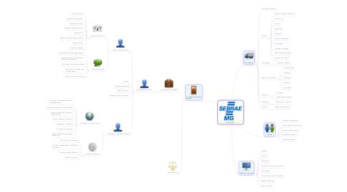 Mind Map: Sebrae-MG
