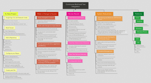 Mind Map: Continuous Build and Test Integration