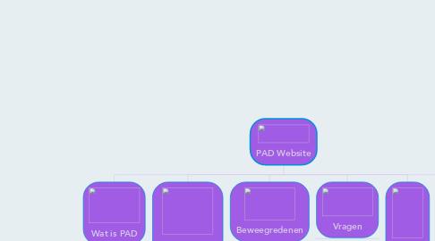 Mind Map: PAD Website