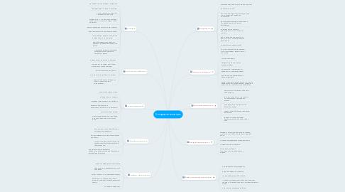 Mind Map: 5 пороков команды