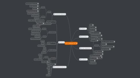 Mind Map: Сайт кафедры КИТ