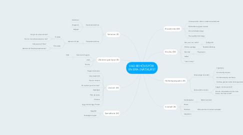 Mind Map: VAD BEHÖVS FÖR  EN BRA (NÄT)KURS?