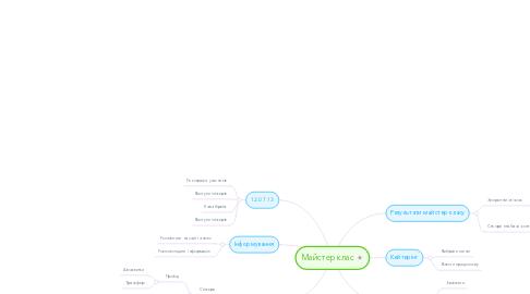 Mind Map: Майстер клас