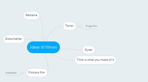 Mind Map: Ideer til filmen