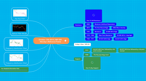 Mind Map: October 13th 2014 | S&P 500  Monday's Reference Points