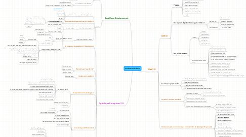 Mind Map: Conférences La Reole