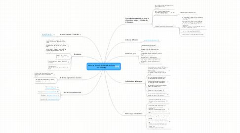 Mind Map: Minutes réunion du CODIR de Goût du produits