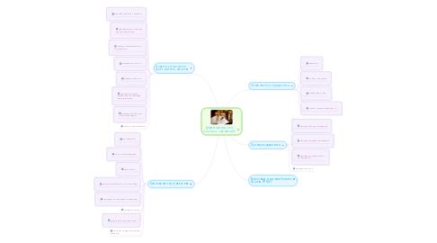 """Mind Map: Дидактика (від грец. didaktikos)-""""повчаючий"""""""