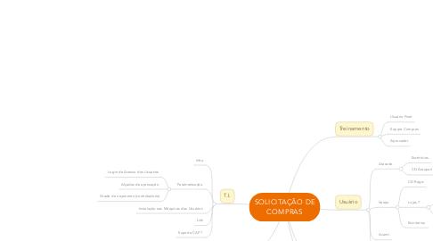 Mind Map: SOLICITAÇÃO DE COMPRAS