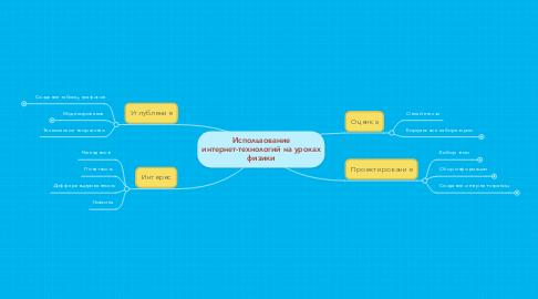 Mind Map: Использование интернет-технологий на уроках физики