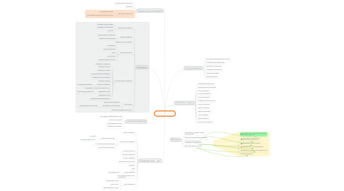 Mind Map: InDeoLight.com