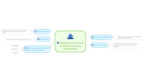 Mind Map: Questions relatives à la problématique de la scénarisation