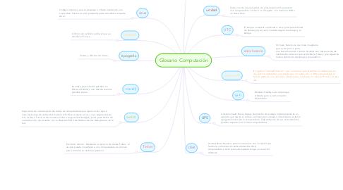 Mind Map: Glosario  Computación