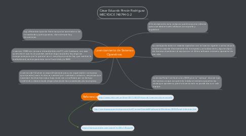 Mind Map: Licenciamiento de Sistemas Operativos