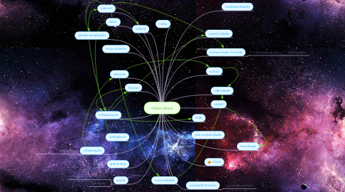 Mind Map: cibercultura