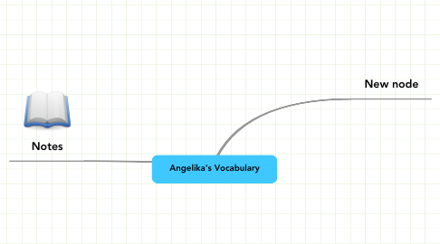 Mind Map: Angelika's Vocabulary