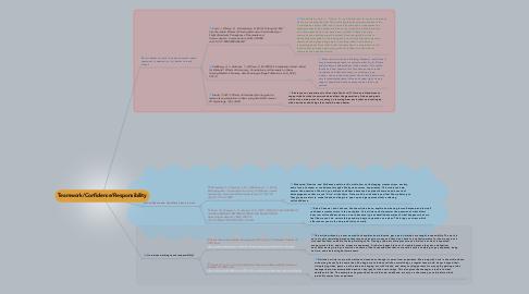 Mind Map: Teamwork/Confidence/Responsibility