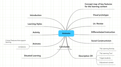 Mind Map: Animoto