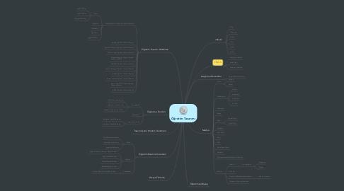 Mind Map: Öğretim Tasarımı