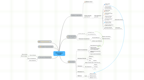 Mind Map: HD UserSpace  Главная