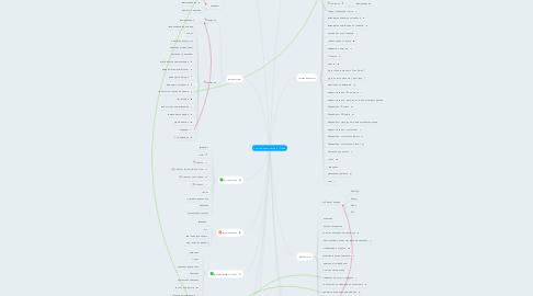 Mind Map: Структура данных сайта IT-Улей