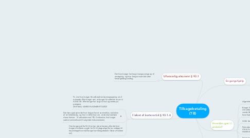 Mind Map: Tilbagebetaling (TB)