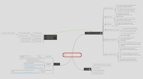 Mind Map: COURS HEG-GE 631-2 Cloud Computing-