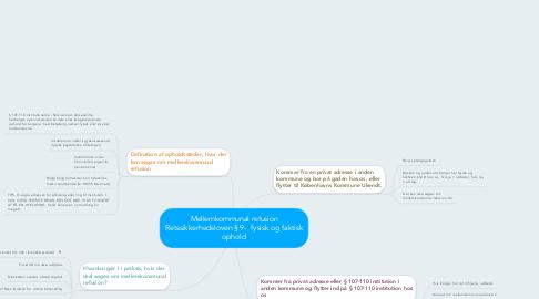 Mind Map: Mellemkommunal refusion Retssikkerhedsloven § 9-  fysisk og faktisk ophold