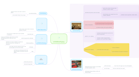 Mind Map: winkelbeveiliging