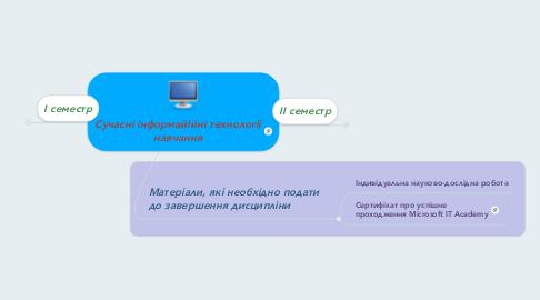 Mind Map: Сучасні інформайійні технології навчання