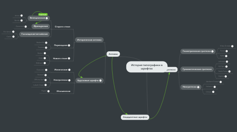 Mind Map: История типографики в шрифтах