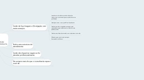 Mind Map: OS SEGREDOS PARA EXCELÊNCIA NA CONSULTA