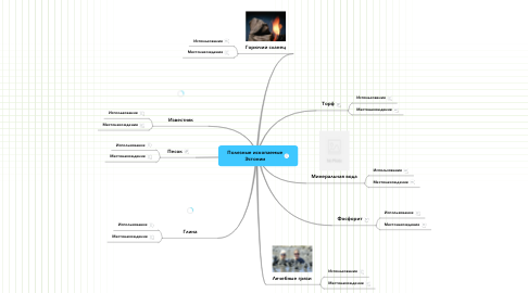 Mind Map: Полезные ископаемые Эстонии