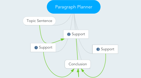 Mind Map: Paragraph Planner