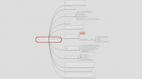 Mind Map: Copy of FitoBenzimento_2.0_Nível_03