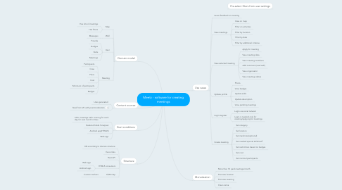 Mind Map: Meetz - software for creating meetings