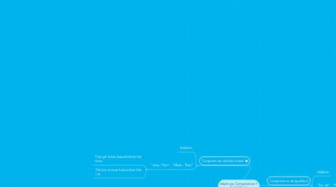 Mind Map: Adjetivos, Comparativos Y Superlativos