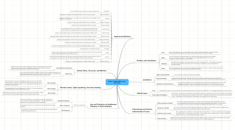 Mind Map: Chap. 7 Legal, Ethical, and  Tax Issues