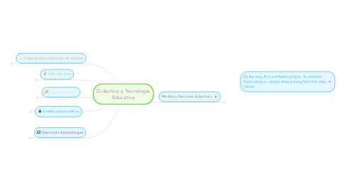 Mind Map: Didactica y Tecnologia Educativa