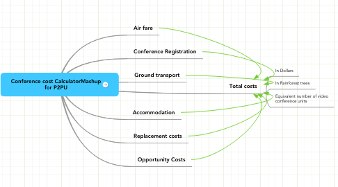 Mind Map: Conference cost CalculatorMashup for P2PU