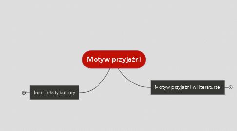 Mind Map: Motyw przyjaźni