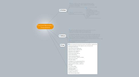 Mind Map: Funciones Básicas de un Computadoras