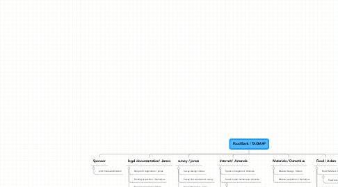Mind Map: Food Bank / TAGMAP
