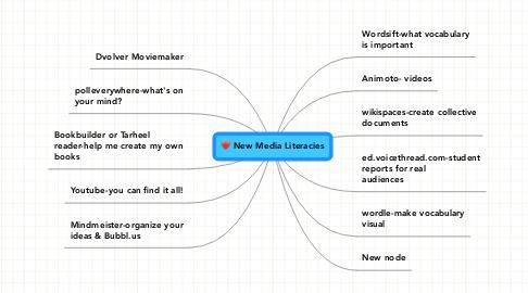 Mind Map: New Media Literacies