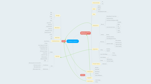 Mind Map: Kentico in Azure